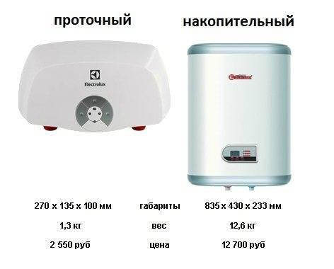 Лучшие проточные электрические водонагреватели - рейтинг 2021