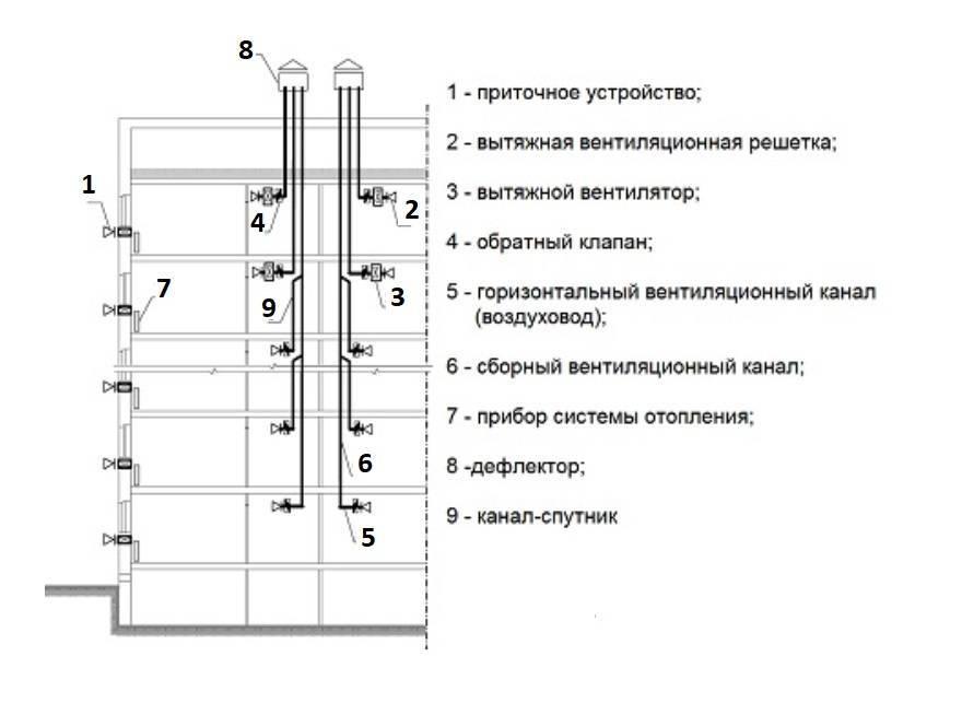 Проверка вентиляционных каналов в многоквартирном доме: коротко о главном