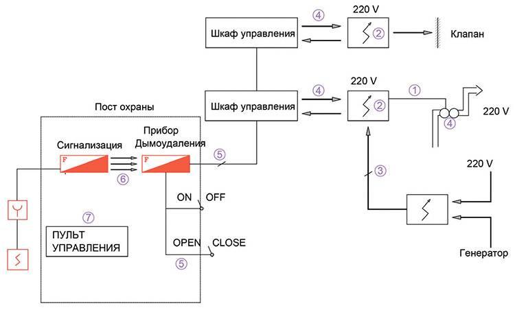 Вентиляция производственных помещений устройство, проектирование, разновидности