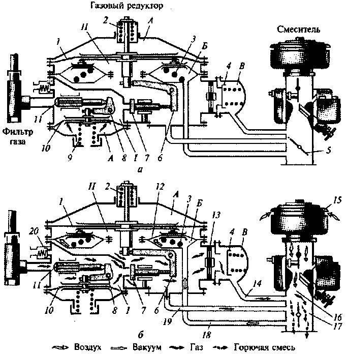 Газовый редуктор ловато: классика гбо