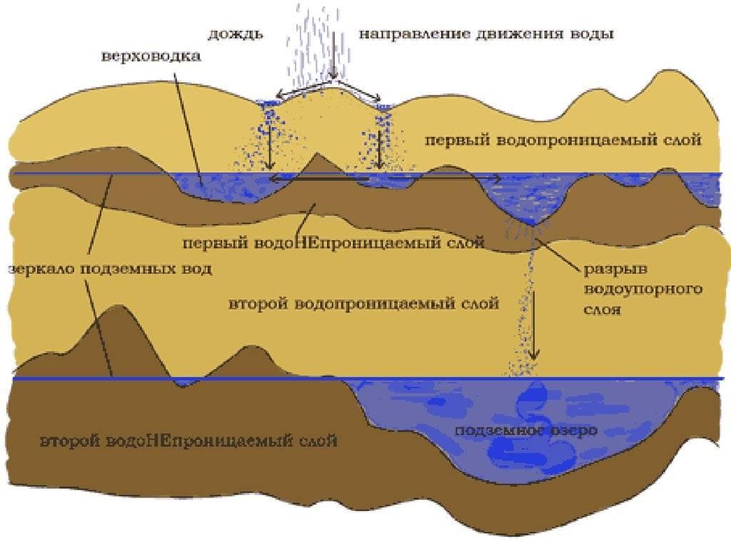 Глубина скважин для питьевой воды: методы расчёта и этапы бурения