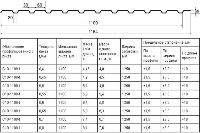 Вес профнастила 1 м2 и его виды