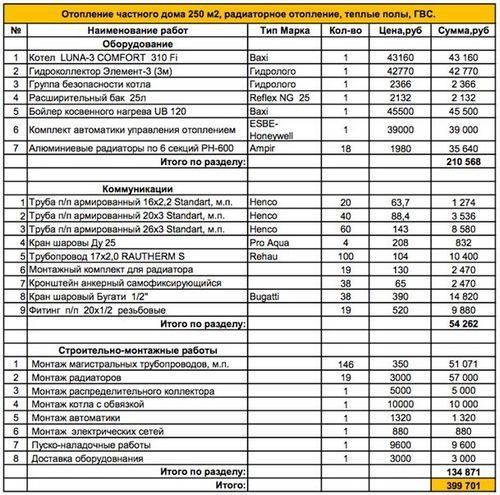 Расчет и проектирование внутренних систем водоснабжения | гидро гуру