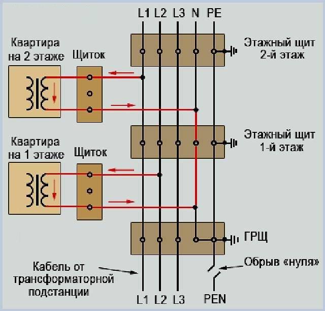 Обрыв нуля в трехфазной сети - всё о электрике в доме
