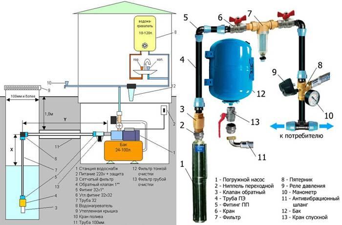 Все варианты организации подачи горячей воды в частный дом