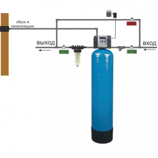 Обезжелезивание воды из скважины: выбираем фильтр