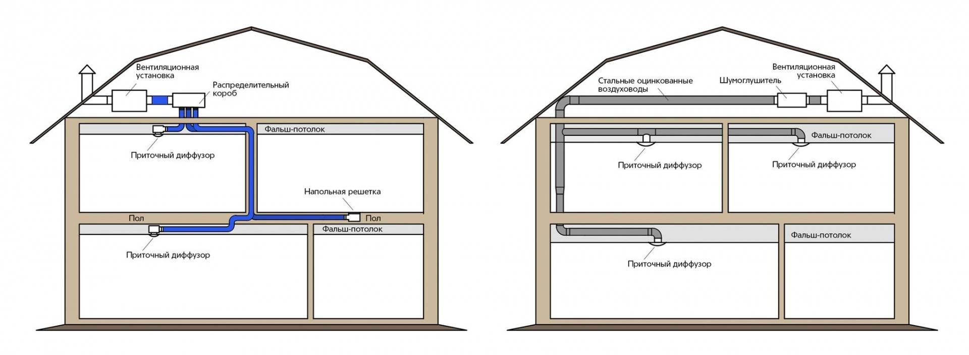 Системы вентиляции: основные параметры и типы