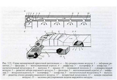Техническая эксплуатация системы вентиляции пассажирского вагона — wikirail
