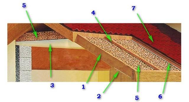 Утеплитель вермикулит и его преимущества. свойства утеплителя вермикулит