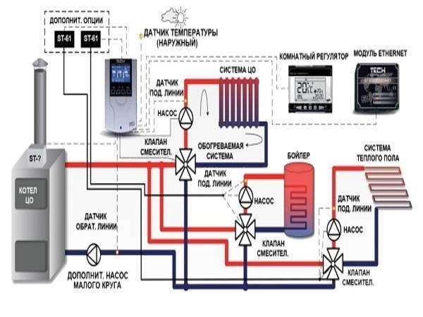 Характеристики газовых котлов: рейтинг производителей