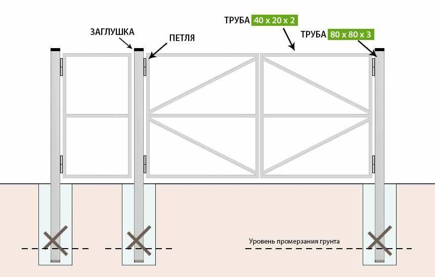 Сварка ворот из профильной трубы поэтапно - всё о воротах и заборе