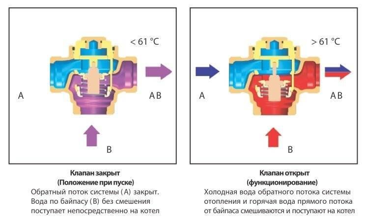Как работает трехходовой кран: устройство, принцип действия и назначение