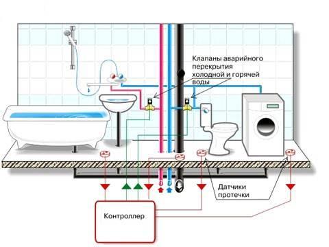 ✌️лучшие системы защиты от протечек воды на 2021 год