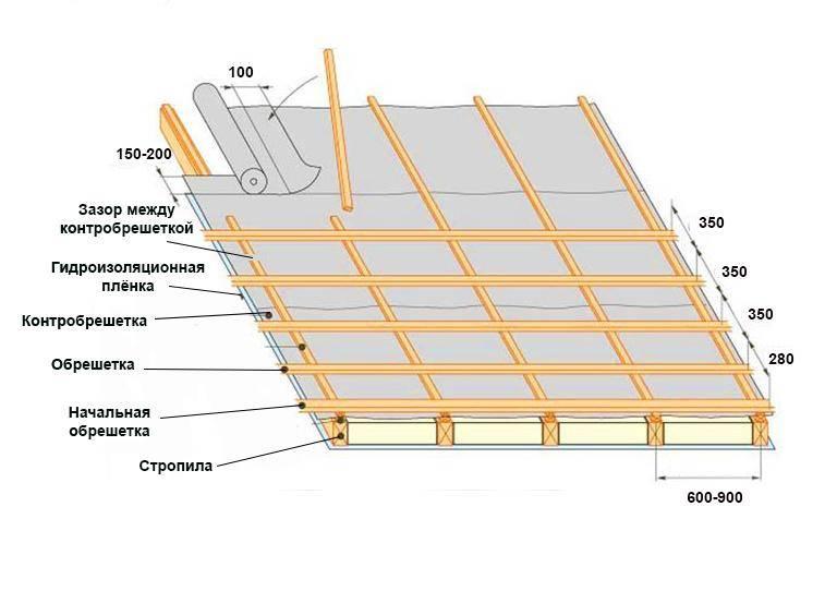 Как делать покрытие крыши металлочерепицей – особенности правильной укладки