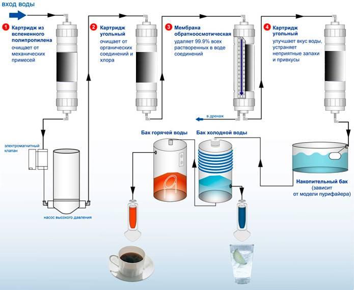 Фильтр для воды под мойку: какой лучше - проточный или с обратным осмосом, рейтинг популярных моделей, их плюсы и минусы