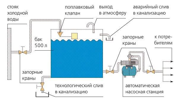 Горячая вода в частном доме: как сделать гвс в своем жилище или на даче, схемы и инструкции по монтажу систем водоснабжения