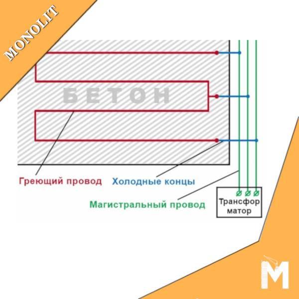 Кабель для прогрева бетона – нужно ли его использовать, принцип действия и основные разновидности