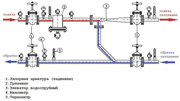 Элеваторный узел системы отопления. что это такое?   гид по отоплению
