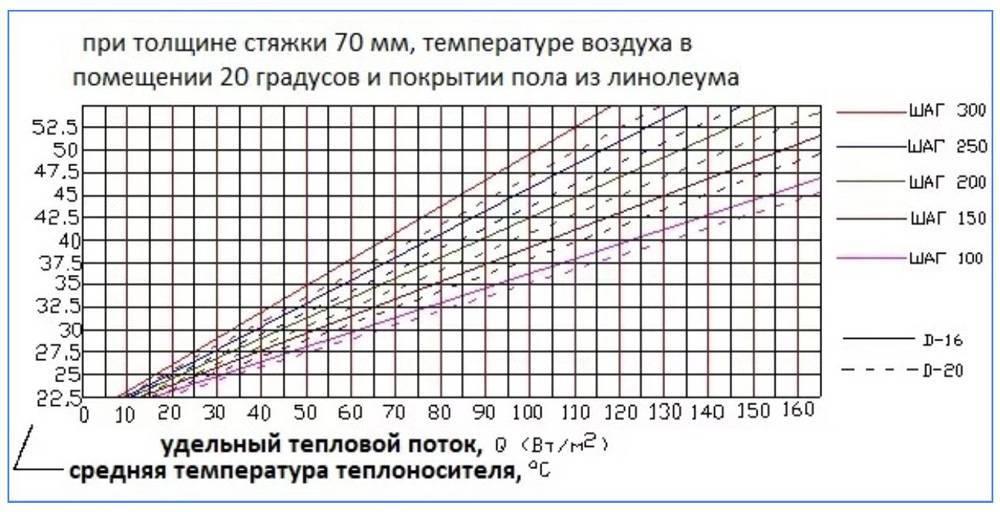 Регулятор теплого пола, виды и установка терморегуляторов и датчиков