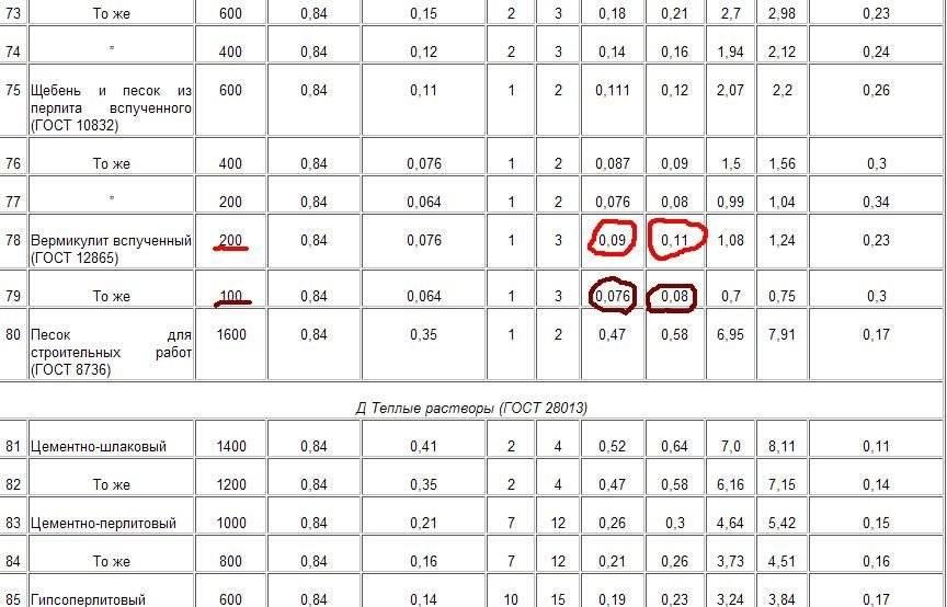 Утеплитель вермикулит достоинства недостатки и технические характеристики - строительный журнал palitrabazar.ru