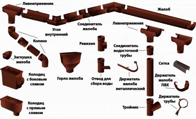Водосток из канализационных труб своими руками: преимущества, расчеты и технология
