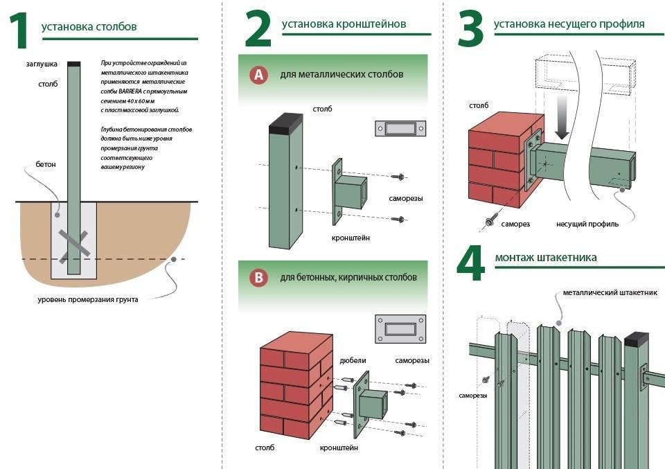Металлический забор из профлиста и штакетника своими руками: пошаговая инструкция