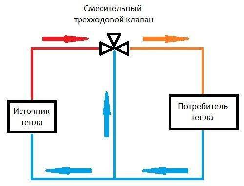 Трехходовой клапан для теплого пола: виды, схемы подключения и монтаж
