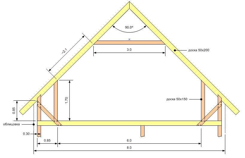 Строительство мансардной крыши: отличия стропильных систем, этапы монтажа