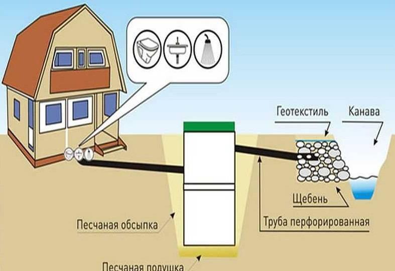 Соседи сливают канализацию на дачный участок: как мы боролись с проблемой