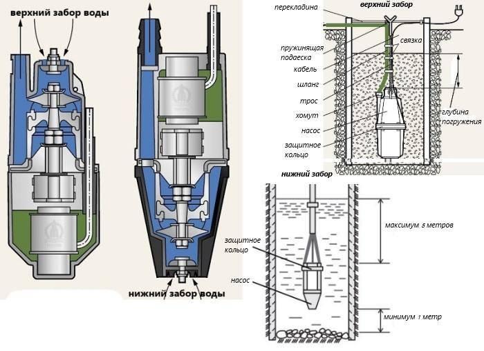Устройство, принцип работы и установка вибрационного насоса