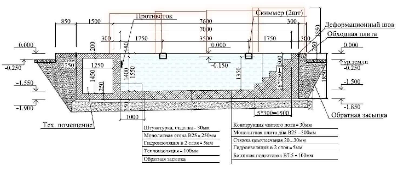 Бассейн своими руками в частном доме: фото, пошаговая инструкция бассейн своими руками в частном доме: фото, пошаговая инструкция
