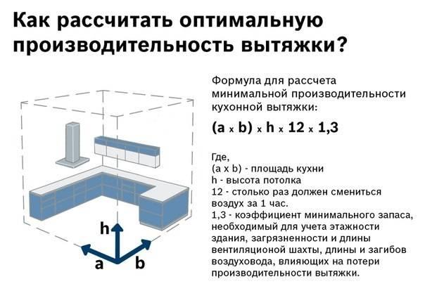 Как выбрать вытяжку для кухни: расчет производительности, выбор тех параметров