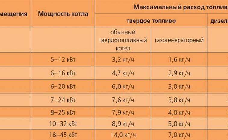 Как сделать расчет котла по площади помещения