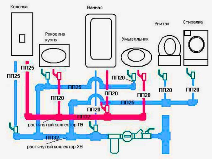 Диаметр труб для водопровода: правила выбора