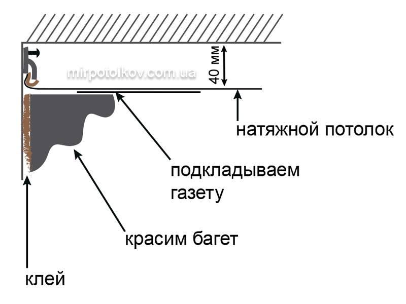 Потолочный плинтус для натяжного потолка: виды - ремонт и дизайн