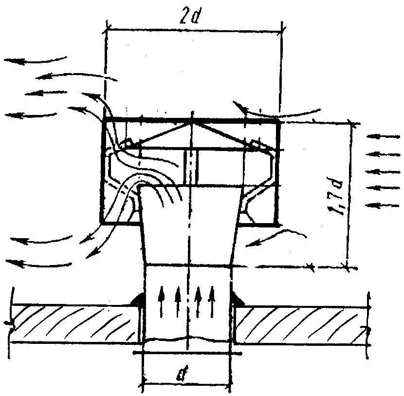 Что такое дефлектор в вентиляции?