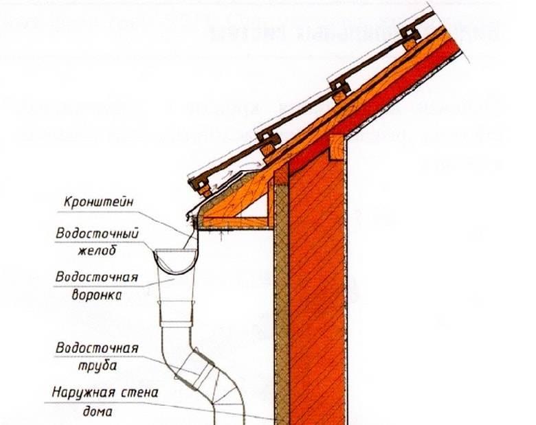 Как крепить водосток к крыше: разъясняем нюансы