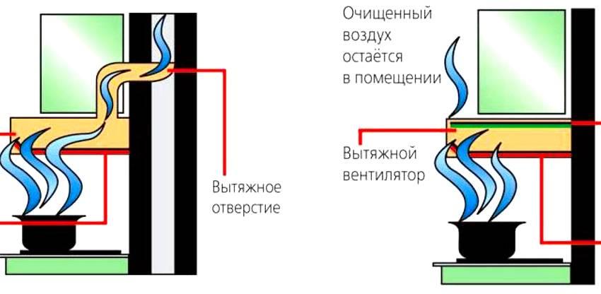Жировые фильтры для вытяжки: виды, их плюсы и минусы, правила выбора