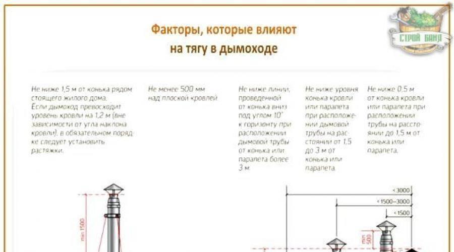 Как проверить тягу в дымоходе газового котла: инструкция по проверке и устранению проблем с разрежением в топочной камере напольных и настенных котлоагрегатов