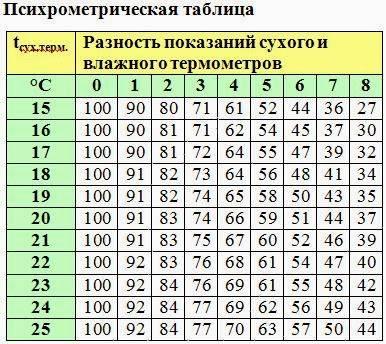 Точка росы: калькулятор для расчета утепления