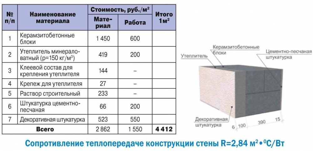 Толщина стен из газобетона: рекомендуемая, оптимальная, минимальная