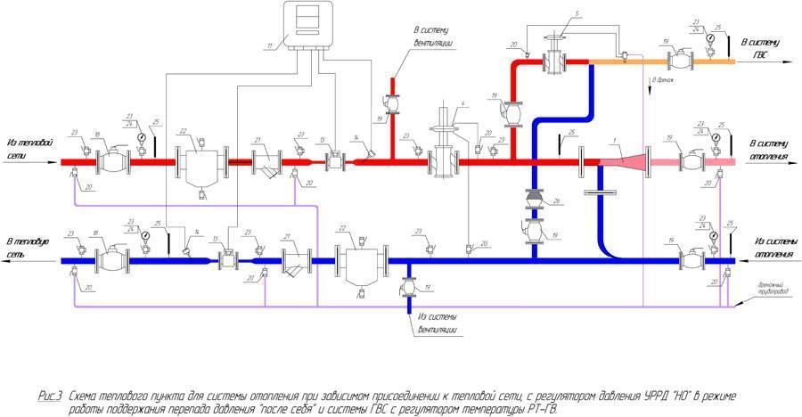 Элеваторный узел системы отопления   блог инженера теплоэнергетика