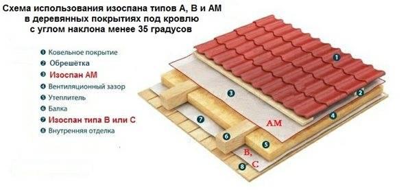 Технические характеристики изоспан д (d) - инструкция