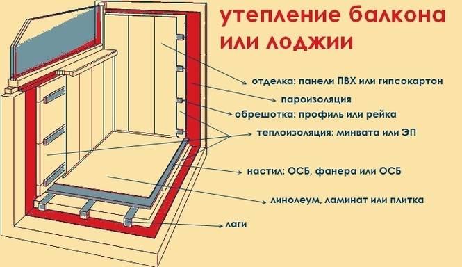 Утепление лоджии своими руками, как сделать лоджию тёплой, различные варианты утепления лоджии