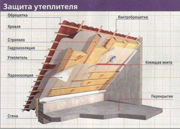 Как утеплить крышу дома, выбор утеплителя, технология утепления кровли, фото