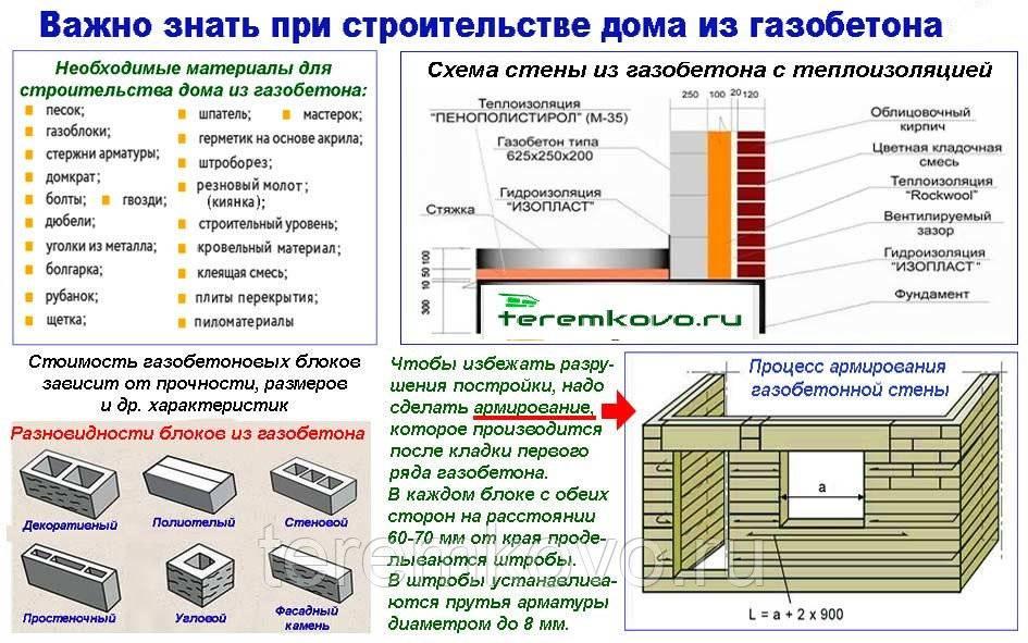 Из чего построить баню: материалы для строительства стен бани, их плюсы и минусы