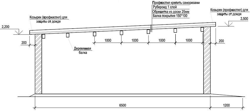 Представление односкатной крыши: характеристика и особенности монтажа