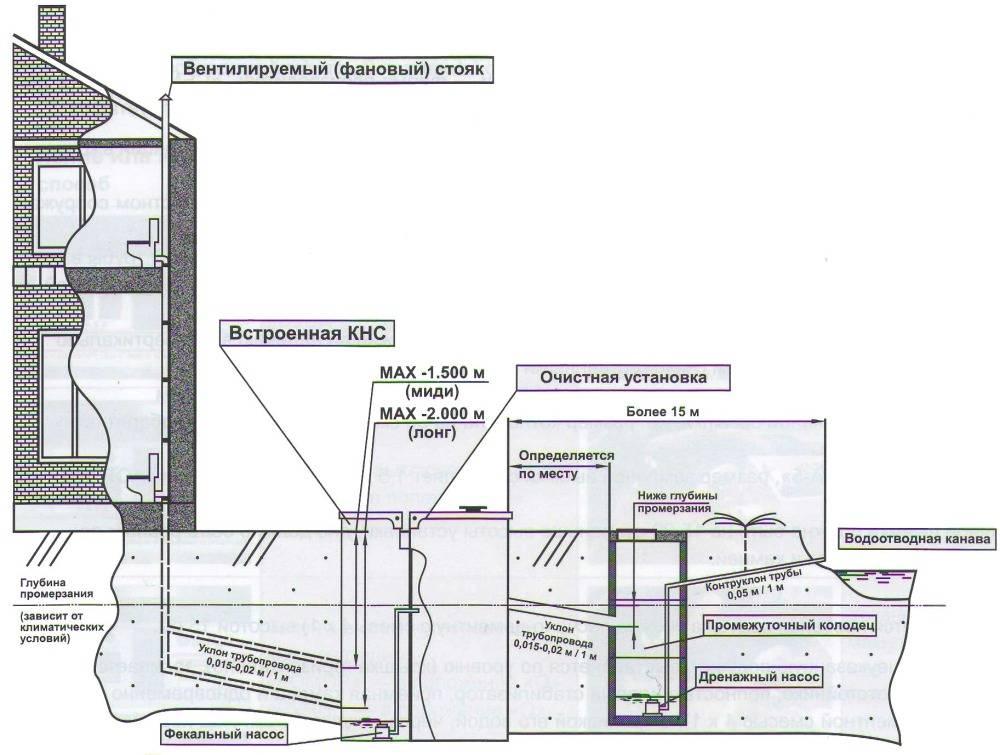 Напорная канализация: устройство, проектирование, организация