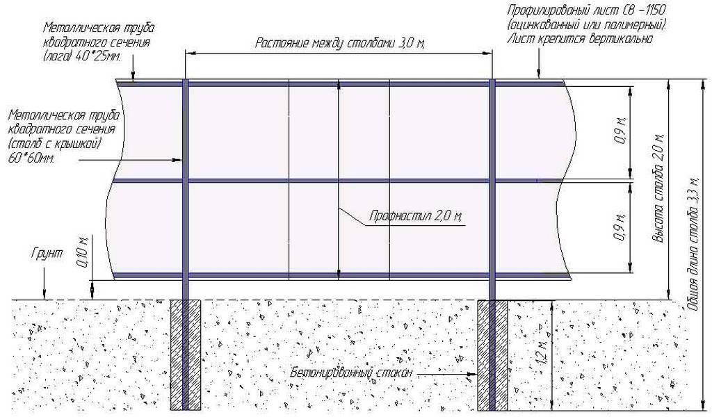 Забор из профнастила (профлиста) своими руками: все про забор из металлопрофиля