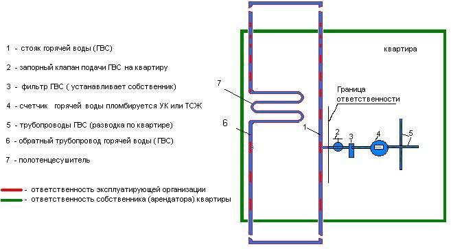 Что это такое гидроудар в системе водоснабжения. причины и защита